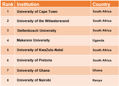 Top African Universities in 2016
